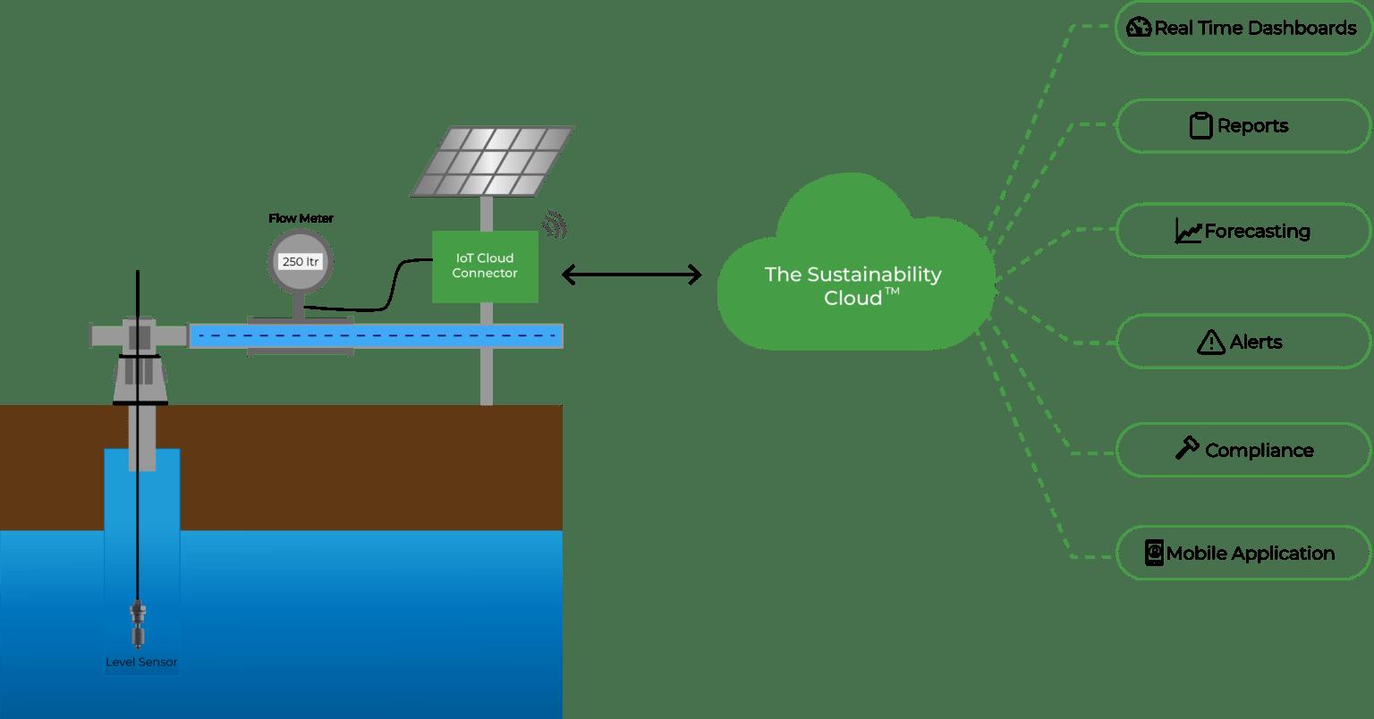 flowmeter-telemetry-system